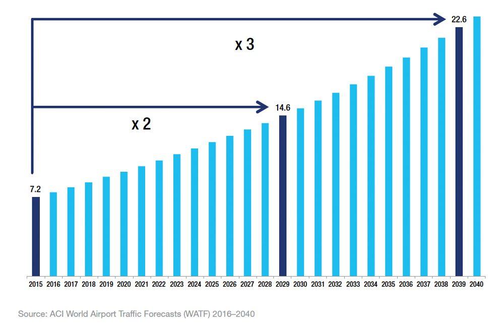 Global Passenger Traffic Forecast 2015-2040